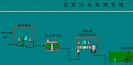UniMAT PLC在污水处理控制系统中的应用