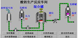 基于ABB-AC500 PLC和组态王的酸奶生产监控系统的设计