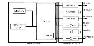 电力电子集成系统控制平台设计