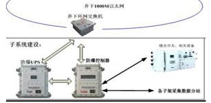 基于PLC的沙章图矿井综合自动化子系统研究
