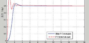 密炼机上顶栓压力的模糊PID控制研究