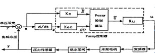 井下复杂供水管网压力自动调节与异常预警系统