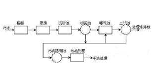 ALPHA变频器南宁污水处理厂变频改造应用方案