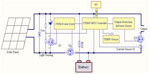 太阳能LED路灯照明系统设计