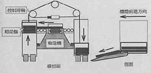 卸箱机控制系统升级改造