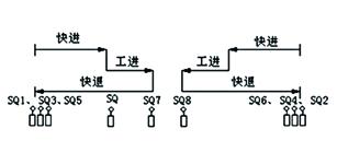 正航电子CN-200系列PLC在组合机床运动控制系统中的应用