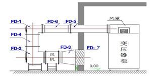 高压变频器及配套设施空水冷在纳雍二电厂的应用
