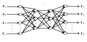 网络算法在起重量限制器优化检测中的应用