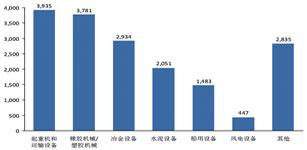 2012中国机械传动市场研究报告