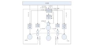 包钢热轧平整机组延伸率自动控制系统的研究