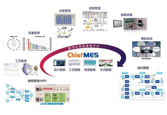 ChiefMES注塑车间生产管理系统