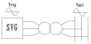 高压动态无功补偿装置(SVG)在城网改造中的应用