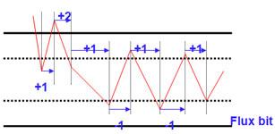 ACS6000变频器开关频率解决方案