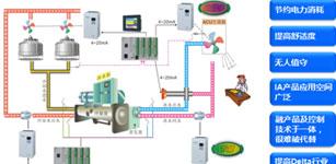 台达现场工业自动化产品在HVAC的应用