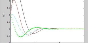 基于MATLAB的线性二次型最优控制
