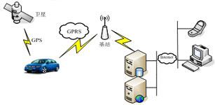 基于GPS/GPRS的车辆管理系统设计与实现
