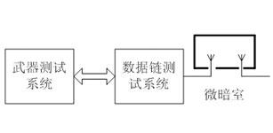 基于PCI-9846武器数据链测试技术的研究及实现