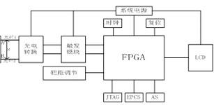 新型单段光纤爆速测试仪设计及应用