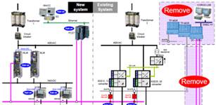 西门子为某纸业公司3号机改造提供传动与控制设备