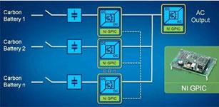 Dynapower使用NI通用变频器控制器(GPIC), 缩短功率变换器的开发时间