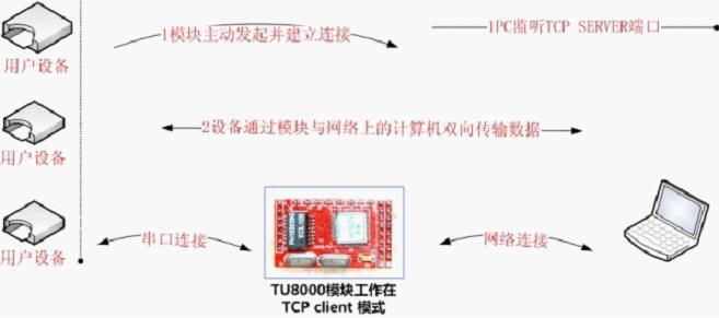 串口联网 串口转以太网模块