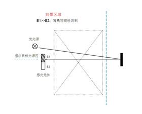 西克 光电开关和漫反射式光电开关(FGS)