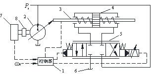 最优控制在回转格栅除污机恒速控制中的应用