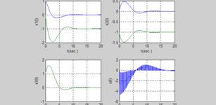 SISO非线性反馈线性化最优控制