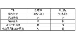 高压变频器在峨胜水泥九里制造二厂一车5000t/d生产线的应用
