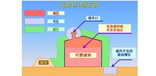 防爆型电阻器研究及应用