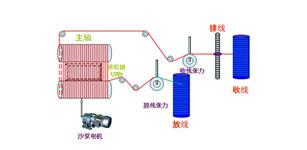 台达10MC与A2伺服在多线切割机上的应用