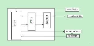 伺服系统在四工位真空成型机中的应用