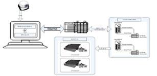基于图像处理的伺服系统控制研究