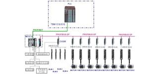 西门子为某重工公司的硬岩盾构机提供驱动系统