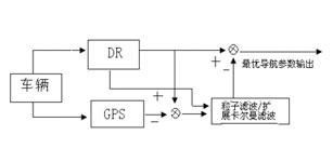 基于GPS/DR的移动机器人组合定位技术研究