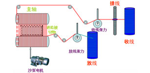 台达运动控制器10MC在音叉切割机上高阶PID算法的应用