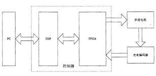 FPGA在机器人运动控制系统的应用