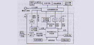 基于TMS320F2812的交流伺服运动系统设计
