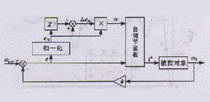 交流伺服系统的Ziegler-Nichols PI控制