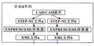 基于STEP-NC和XML的开放式数控系统研究