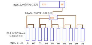 无轴传动控制系统在凹版印刷机中的应用