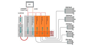 翡叶动力伺服电机在全电动注塑机上的应用
