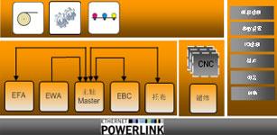 贝加莱运动控制技术在多轴向铺纬经编机中的应用