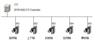 台达10MC运动控制器在玻璃瓶丝网印刷机中的应用