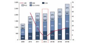 2013中国包装机械行业自动化市场研究报告