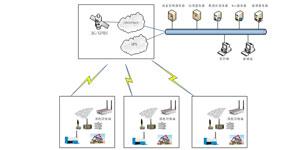 腾控科技远程监控系统在清蜡设备中的应用