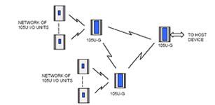 无线数据传输系统的应用