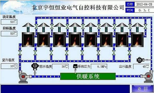 模块锅炉控制系统(有效期19天)