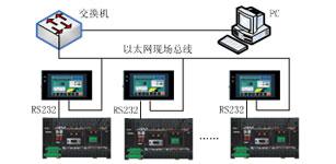 基于OPC技术的上位机与OMRON PLC的以太网通信