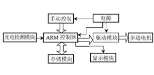 智能型太阳能跟踪系统设计